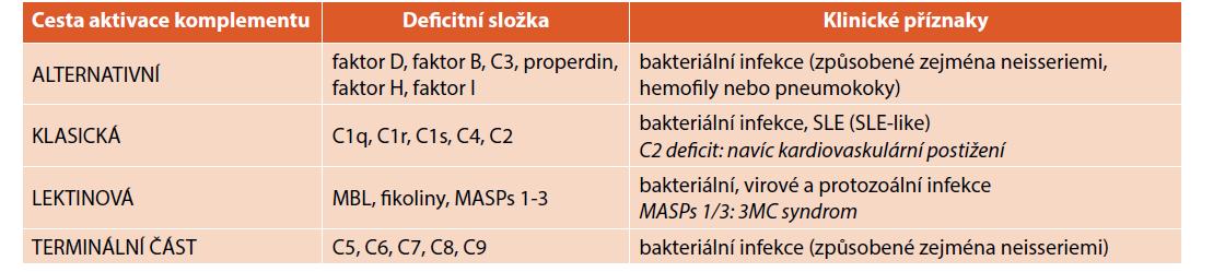 Vrozené poruchy komplementového systému.