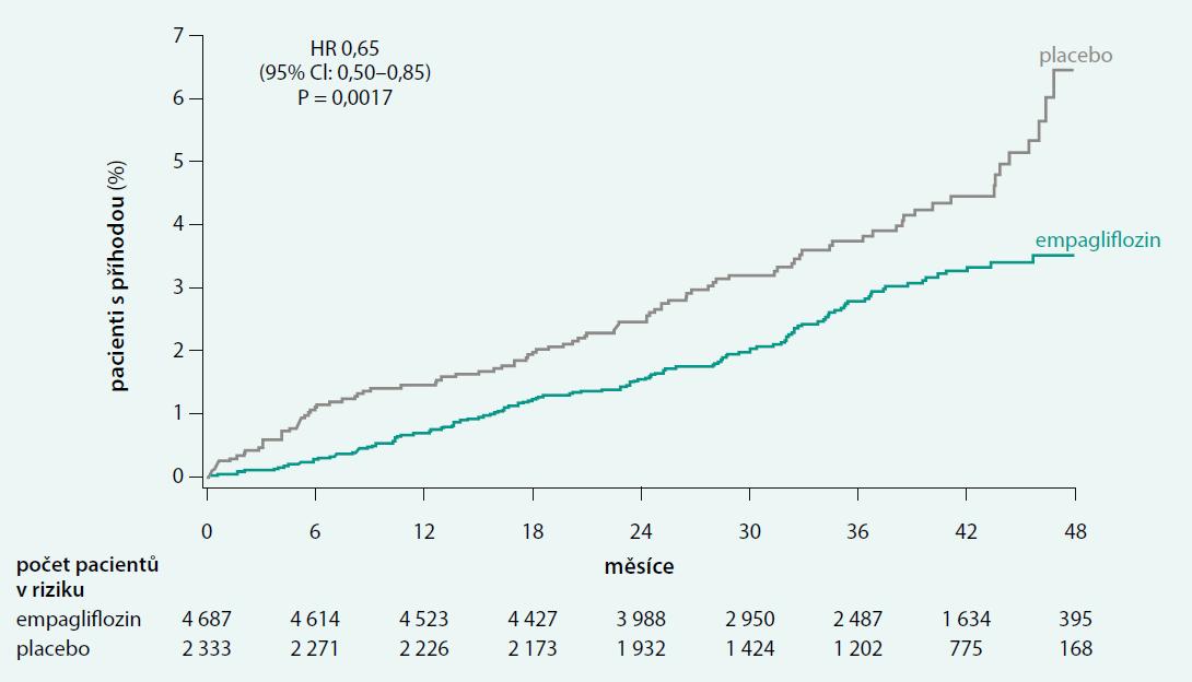 Hospitalizace pro srdeční selhání ve studii EMPA-REG