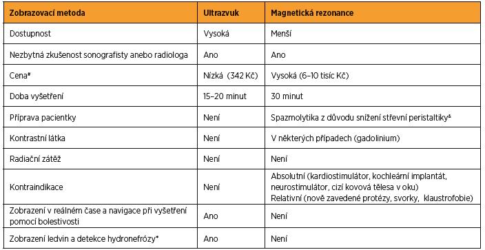 Porovnání zobrazovacích metod v zobrazení endometriózy