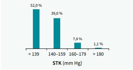 Kontrola systolického krevního tlaku Graf 6 | Kontrola diastolického krevního tlaku STK (mm Hg) < 139 > 180 52,0 % 140–159 160–179 39,0 % 7,9 % 1,1 % DTK (mm Hg) < 89 > 110 7
