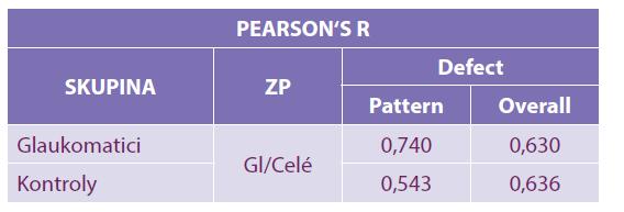Pearsonův koeficient r: 0,00–0,19 velmi slabá, 0,20–0,39 slabá, 0,40–0,59 střední, 0,60–0,79 silná a 0,80–1,00 velmi silná