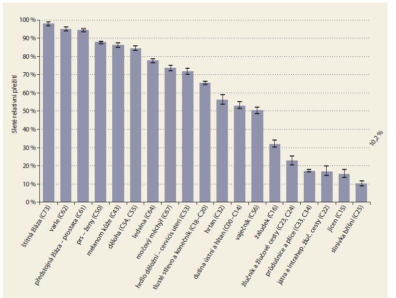 Pětileté přežívání pacientů s léčenými zhoubnými nádory v ČR z analýzy z období let 2010–2013, v případě PC činí 10,2 %. Zdroj: Národní onkologický registr ČR.<br> Graph 3. Five-year survival of patients with treated tumours in the Czech Republic according to the analysis for the period 2010-2013; the survival rate of PC patients is 10.2%. Source: National Cancer Register of the Czech Republic.