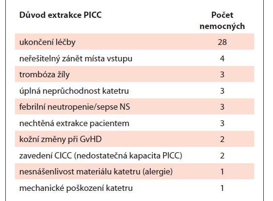 Důvody extrakce PICC.