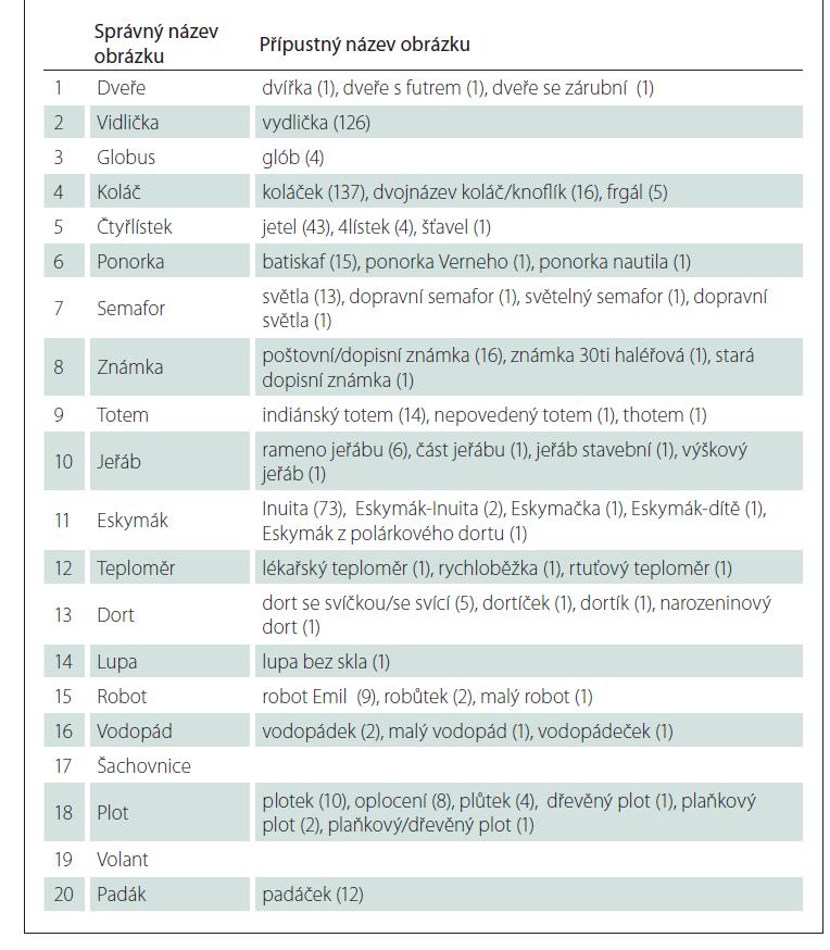 Seznamy různých pojmenování 20 obtížnějších obrázků podle četnosti výskytu s počtem účastníků v závorce z normativní studie shody elektronického pojmenování po celé ČR na rozsáhlém vzorku 5 290 osob s velkým rozpětím věku (11–90 let) a vzdělání (8–28 let).<br> Tab. 2A. Seznamy ještě přípustných pojmenování.<br> Názvy jsou seřazeny podle četnosti výskytu názvu sestupně.