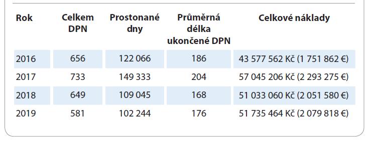 Odhad finančních nákladů vyplacených na dočasné pracovní neschopnosti (DPN) u osob s diagnózou karcinomu plic v letech 2016–2019.