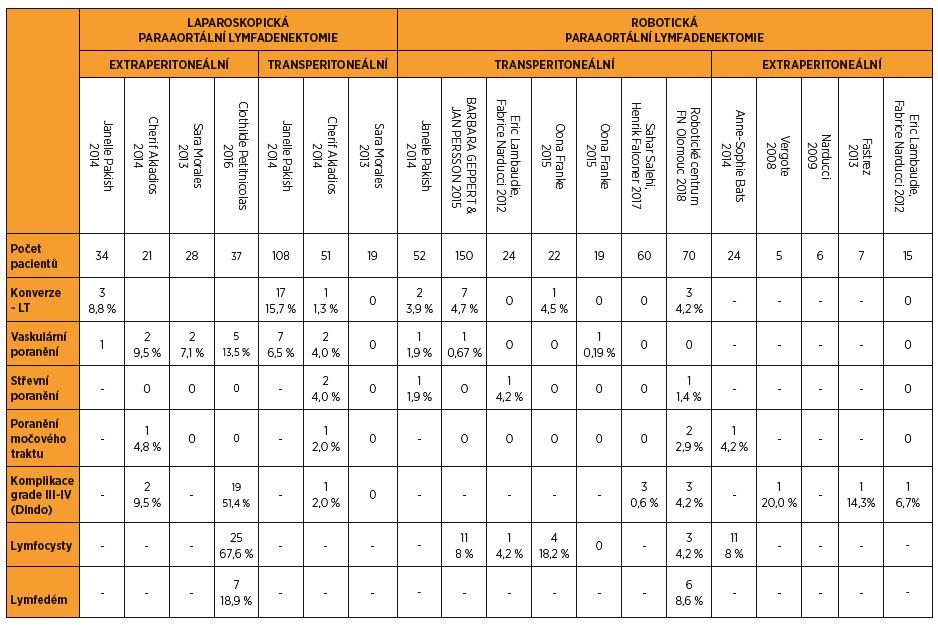 Srovnání výskytu komplikací při paraaortální lymfadenektomii v literatuře