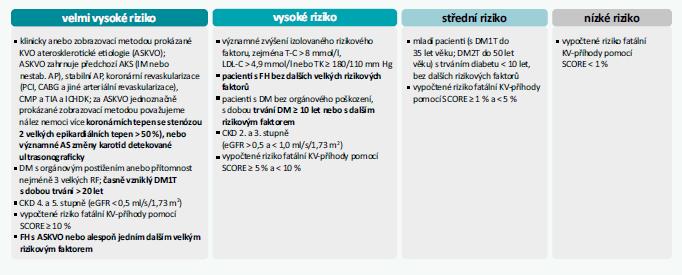 Schéma 1 | Kategorie KV-rizika. Upraveno podle [1]
