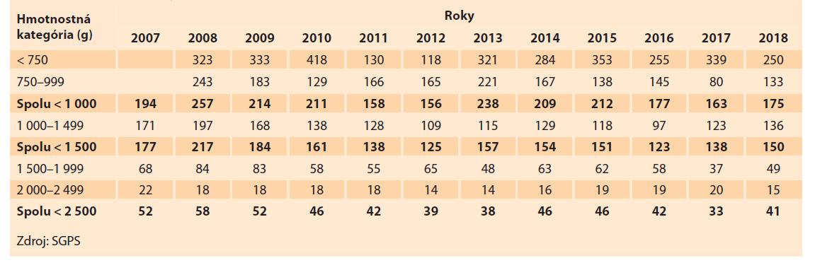 Perinatálna úmrtnosť (‰) novorodencov s nízkou pôrodnou hmotnosťou v Slovenskej republike v rokoch 2007–2018.<br> Tab. 5. Perinatal mortality (‰) of newborns with low birth weight in the Slovak Republic in 2007–2018.