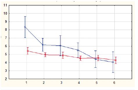 Rozdíly mezi naměřenými hodnotami v jednotlivých endoskopických skupinách (osa x). Modře je označeno subjektivní hodnocení, červeně objektivní měření pomocí flowmetru. Rozdílné rozptyly jsou způsobené rozdílným rozpětím měření (pro VAS je škála 0-10, pro amplitudu je škála 3-6).