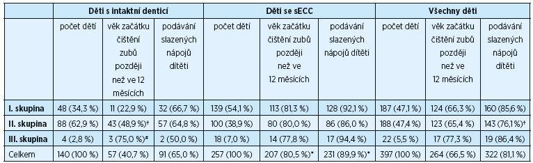 Tab. 2 Sumární přehled (procento zastoupení dětí s intaktní denticí i se sECC) podle tří sledovaných parametrů (hodnoceno Fisherovým exaktním testem)