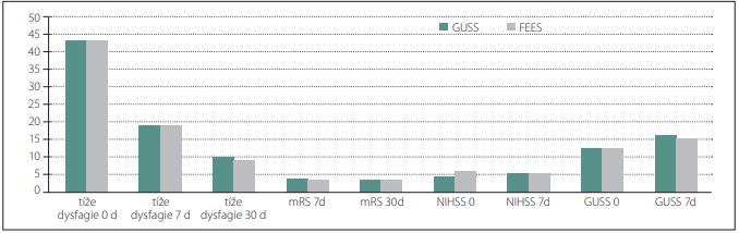 Znázornění hodnoty GUSS, NIHSS, mRS a tíže dysfagie GUSS u obou skupin v časovém intervalu 0 d, 7 d, 30 d.<br> Fig. 2. Representation of the value of GUSS, NIHSS, mRS, and severity of dysphagia GUSS in both groups at time interval 0 d, 7 d, and 30 d.