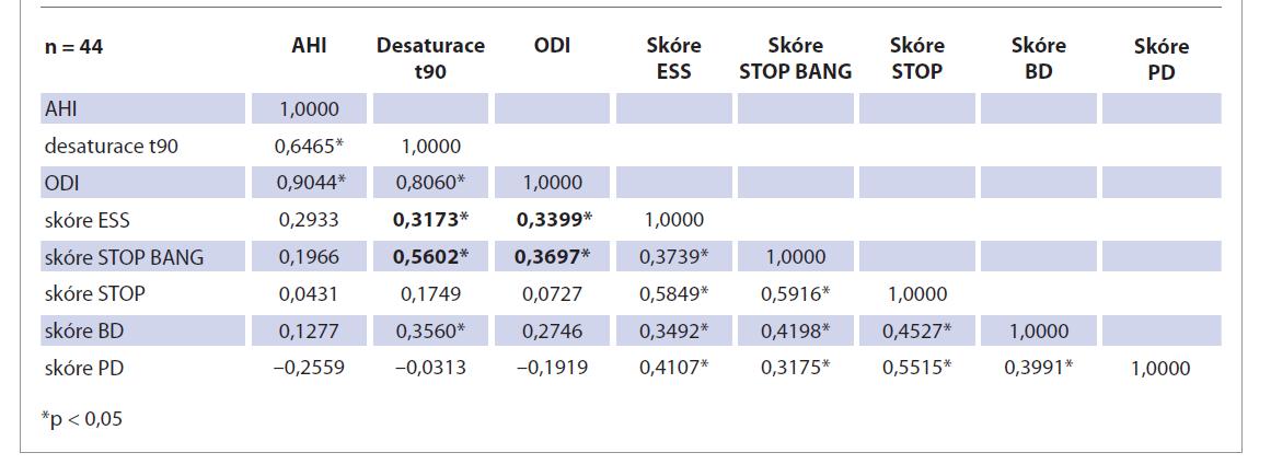 Porovnání hodnoty skóre screeningových dotazníků s AHI, desaturací t90 a ODI.<br> Tab. 2. Comparison of the value of the score of screening questionnaires with AHI, t90 desaturation and ODI.