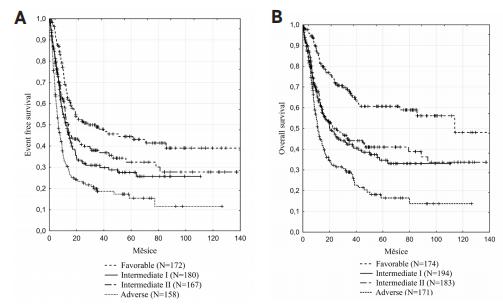 Kaplanovy-Meierovy křivky přežití mladších nemocných s AML (mimo APL) podle ELN 2010<br> Pozn.: A. EFS jednotlivých rizikových skupin podle ELN 2010. B. OS jednotlivých rizikových skupin podle ELN 2010. Nebyl zjištěn rozdíl v EFS (12,0 vs. 12,5 měsíce, P = 0,240) ani OS (20,4 vs. 22,8 měsíce, P = 0,367) u nemocných v rizikové skupině Intermediate-I a Intermediate-II. Mezi ostatními rizikovými skupinami významný rozdíl v přežití nemocných prokázán byl.<br> EFS – přežití bez události, OS – celkové přežití, ELN – European LeukemiaNet