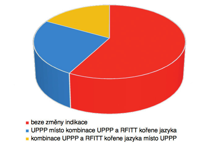 Změna indikace výkonu u 12 pacientů vyšetřených spánkovou endoskopií (počet; procento z celku)