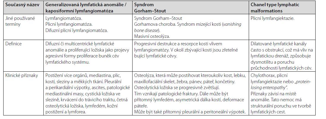 Charakteristika klinických jednotek spadající do kategorie lymfangiomatózy, tedy generalizované lymfatické anomálie