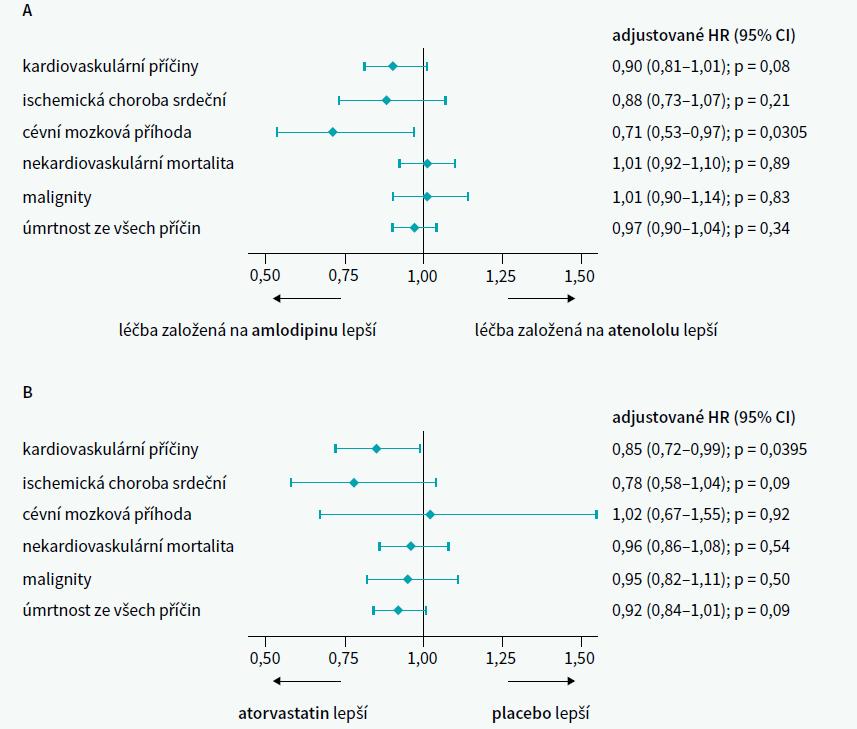 Graf | Celková mortalita a úmrtnost z cévních příčin ve kohortě ASCOT Legacy ve větvi antihypertenzivní (A) a ve větvi hypolipidemické/statinové (B). Upraveno podle [2]