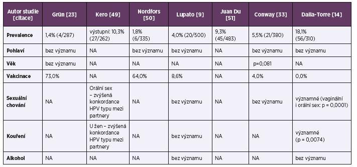 Studie HPV prevalence v dutině ústní zaměřené na zdravé dobrovolníky s počtem subjektů 100 a více a rizikové faktory orální HPV infekce<br> Table 2. Studies of HPV prevalence in the oral cavity on 100 or more healthy volunteers and risk factors for oral HPV infection