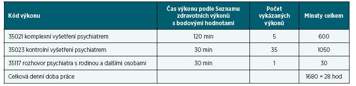 Jeden den jednoho lékaře v psychiatrické ambulanci – 11. 12. 2014, jen pojištěnci VZP, podle vykázaných výkonů a nominálních časů