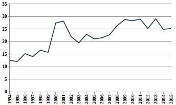 Relativní počty živě narozených dětí s vrozenou vadou v ČR (1994–2015) ze skupiny Q38–Q45 Jiné vrozené vady trávicí soustavy