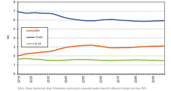 Očekávaný vývoj počtu obyvatel podle hlavních věkových skupin do roku 2101