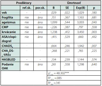Výsledky binárnej logistickej regresnej analýzy testujúcej možnosť  predikovať úmrtnosť pacientov na základe a pri súčasnej kontrole vplyvu  vybraných faktorov