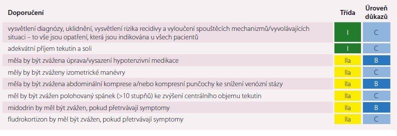 Léčba ortostatické hypotenze.