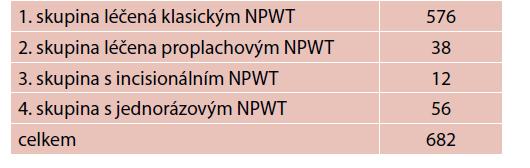 Počty pacientů léčených jednotlivými typy NPWT terapie