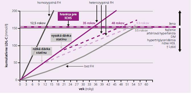 Schéma | Kumulatívne riziko LDL-C. Upravené podľa [3]