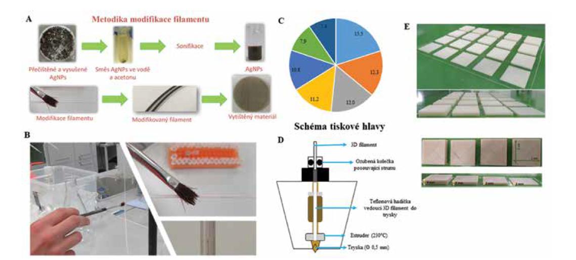 (A) pracovní postup přípravy modifikace tiskového materiálu. Přečištěné AgNPs jsou dispergovány ve vodě s acetonem, ultrazvukovány. AgNPs jsou naneseny na tiskovou strunu a materiál vytisknut. (B) náhled procesu nanášení AgNPs na tiskovou strunu. (C) koláčový graf využití 3D tisku v biomedicínských aplikacích, bylo prohledáno 3 M záznamů (údaje uvedeny v %). (D) schéma tiskové hlavy běžně používané 3D tiskárny, materiál (filament) je veden přes ozubená kola do extruderu, kde dochází k jeho tavení a tryskou je nanesen na podložku. (E) 3D tiskem nanesený materiál ABS bez modifikace a po modifikaci AgNPs.
