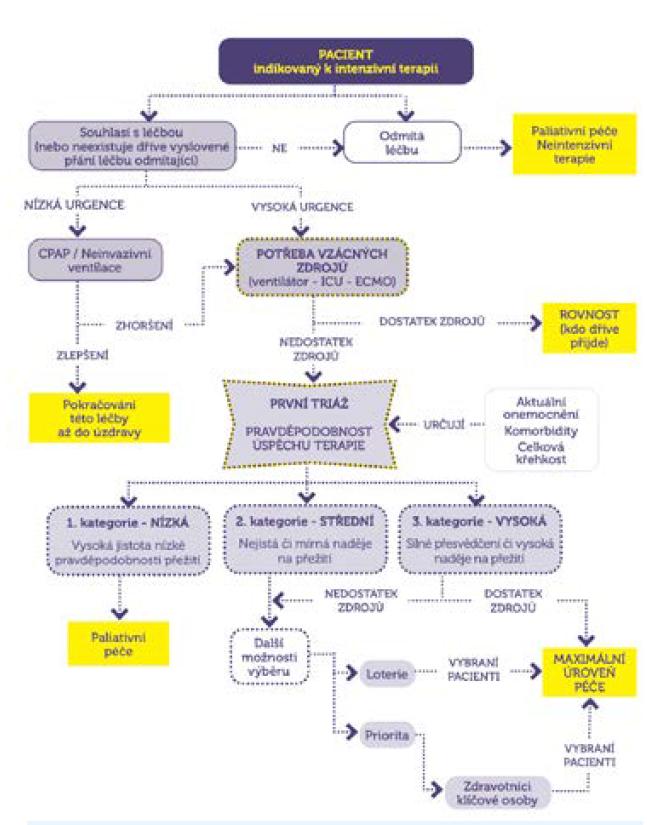 Kompletní schéma prioritizace a alokace vzácných zdrojů
