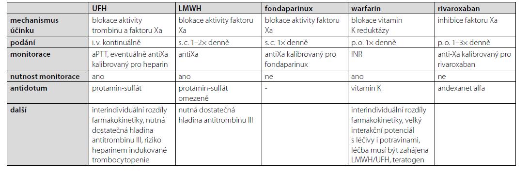 Srovnání vybraných antikoagulancií (7, 10)