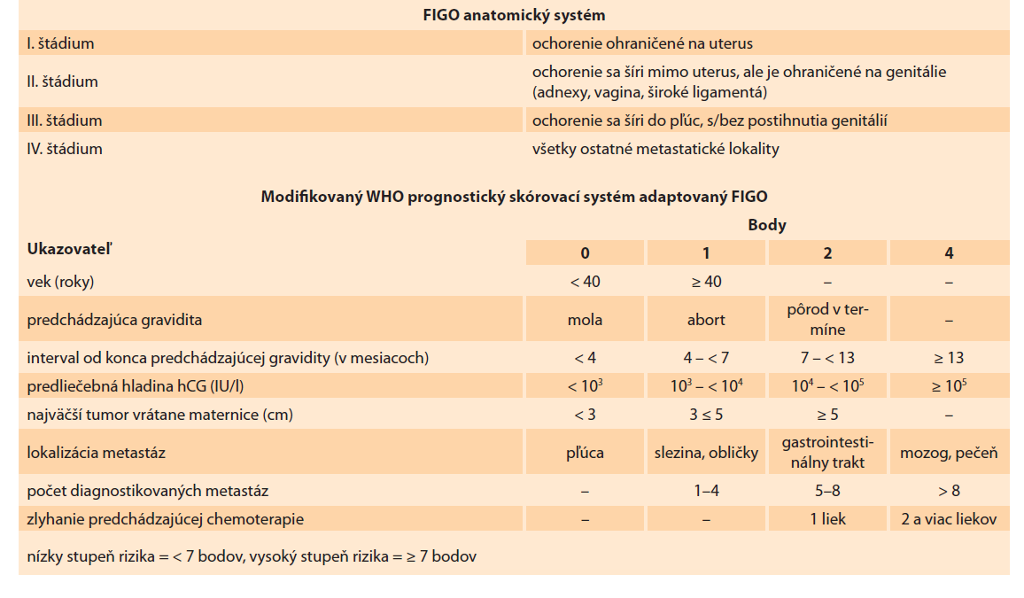 FIGO/WHO staging a prognostický skórovací systém [16]<br> Tab. 1. FIGO/WHO staging and prognostic scoring system [16].