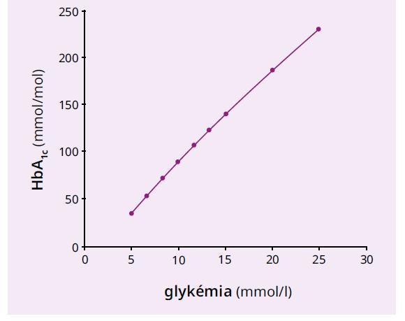 Teoretická závislosť medzi stálou glykémiou a koncentráciou HbA1c podľa rovnice {1}