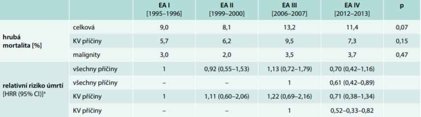 Mortalita u pacientů kohort EUROASPIRE I-IV [%]