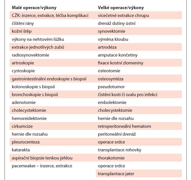 Různé typy chirurgických výkonů dle závažnosti ve smyslu rizika krvácení [47,50].