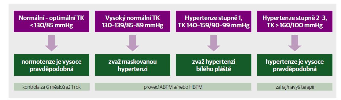 Interpretace výsledků měření krevního tlaku v ordinaci.