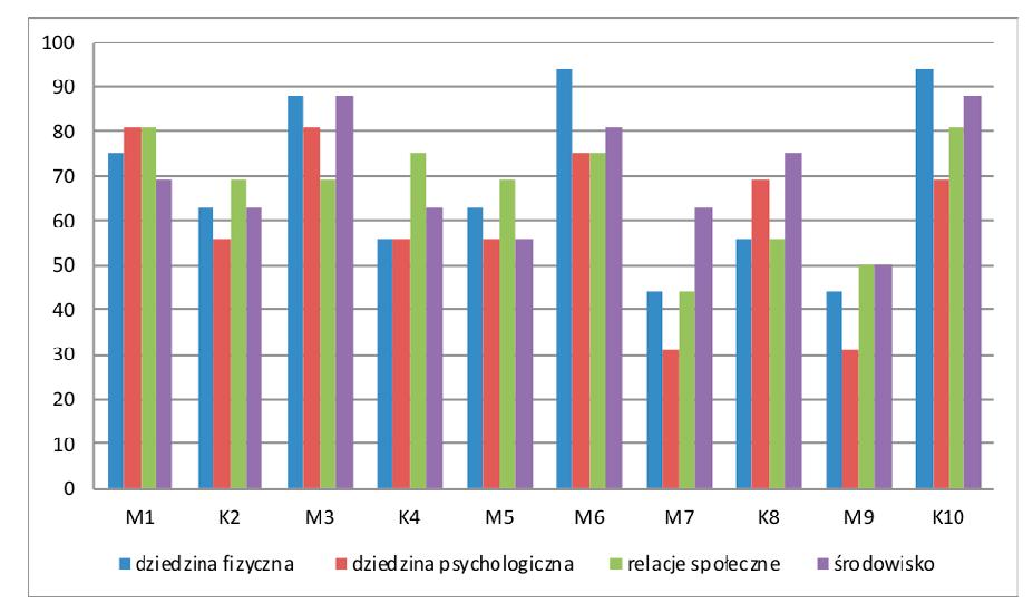 Hodnocení kvality života – výsledky WHOQOL-BREF (n = 10). Vysvětlivky: M = muž, K = žena, dziedzina fizyczna = rovina fyzická, dziedzina psychologiczna = rovina psychická, relacje społeczne = společenské vztahy, środowisko = prostředí.
