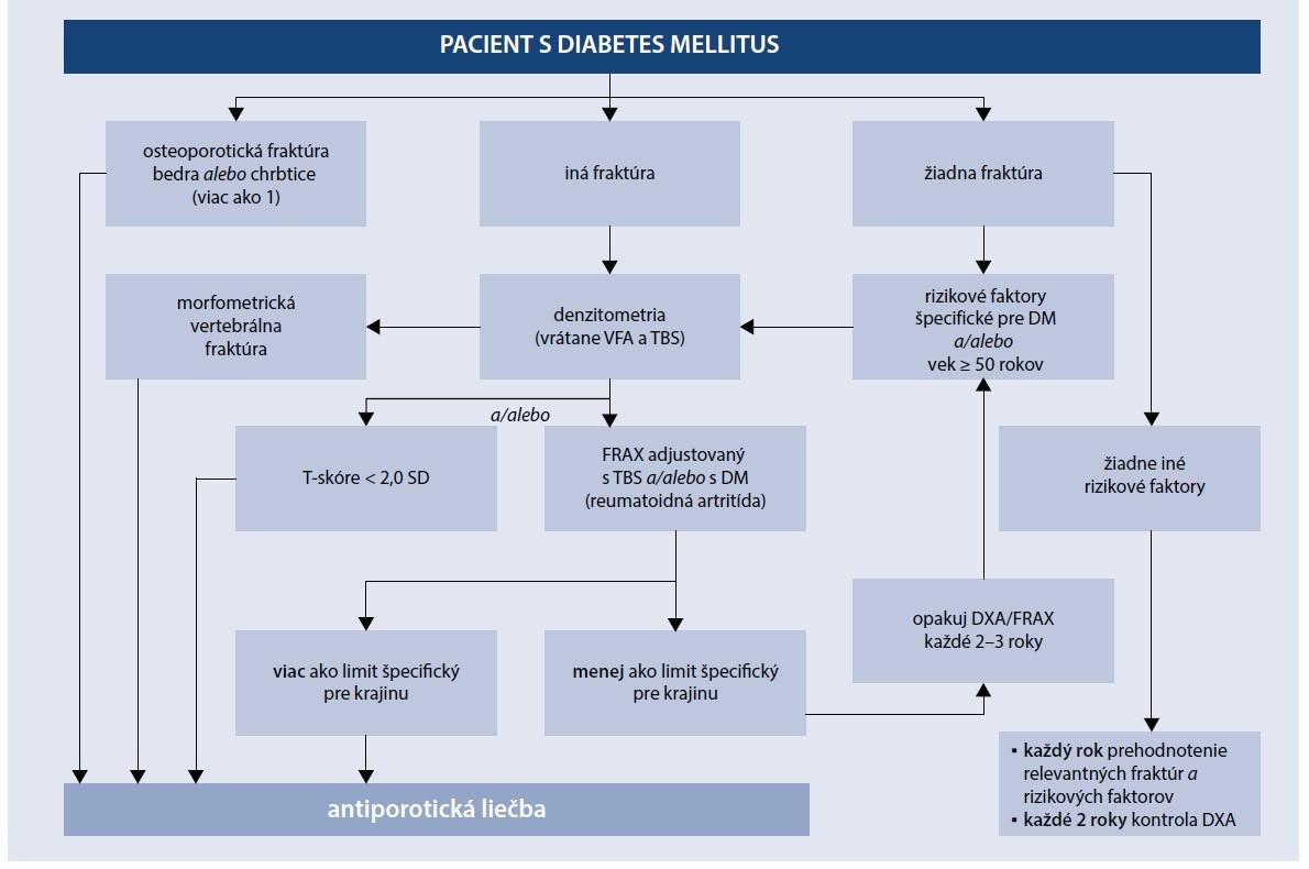 Schéma. Algoritmus Bone and Diabetes Working Group of IOF pre diagnostiku osteoporózy u pacienta s DM. Upravené podľa [28]