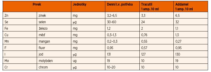 Stopové prvky v parenterální výživě [4].