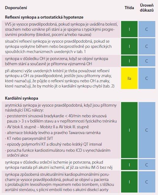Diagnostická kritéria na základě prvotního hodnocení.