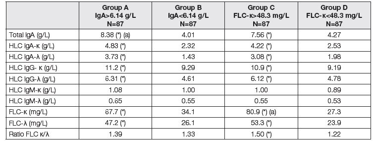 Medians of immunoglobulin compounds before LTx. Comparison of two subgroups with respect to different criteria. Groups A and B according to the total IgA; group A above median of 6.14 g/L, group B up to median of 6.14 g/L. Groups C and D according to the FLC-κ; group C above median of 48.3 mg/L, group D up to median of 48.3 mg/L). Asterisk (*) means significant difference between group A and B, or C and D, respectively (Mann-Whitney test). Symbol (a) means that the variable was used for classification to the respective group.