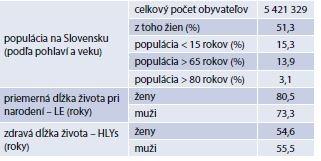 Priemerná dĺžka života pri narodení a zdravá dĺžka života – Slovenská republika, 2014