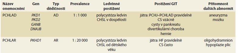 Postižení GIT u PCHLAD a PCHLAR.<br> Tab. 1. Involvement of GIT in PCHAD and PCHLAR.