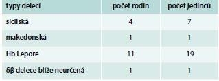 Přehled δβ-talasemických alel identifikovaných v ČR do konce roku 2017