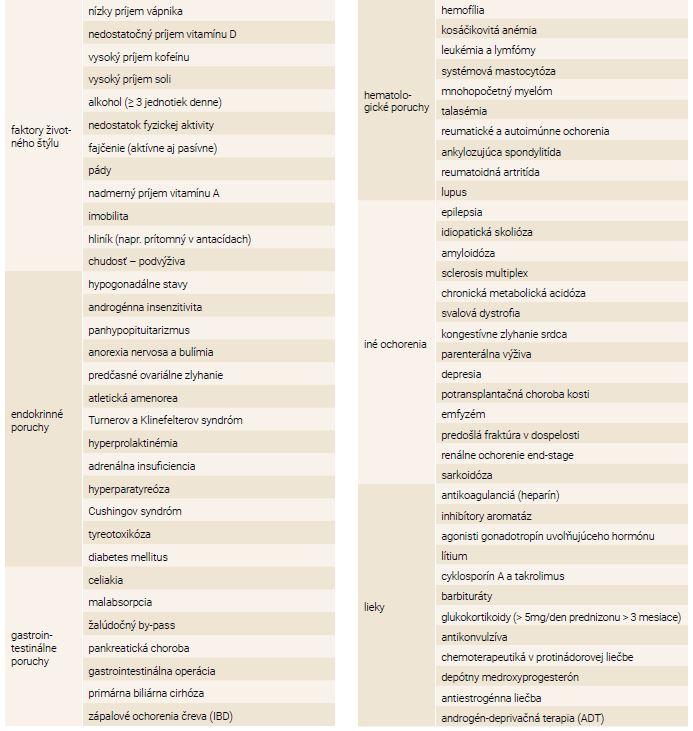 Stavy, ochorenia a medikácie spôsobujúce alebo vedúce k osteoporóze a fraktúram