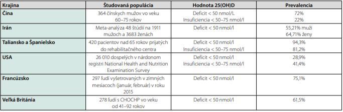 Prehľad regiónov naťažšie zasiahnutých ochorením COVID-19 a statusu vitamínu D v populácii týchto regiónov k aprílu 2020. Upravené podľa  Ebadi M, et al. European Journal of Clinical Nutrition, 2020