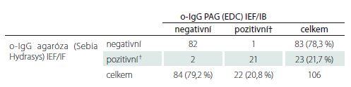 Srovnání mezi agarózovou IEF/IF a PAG IEF/IB. Chi-kvadrát 88,052; p < 0,0001; κ = 0,9154, 95% CI 0,8211–1,0000.