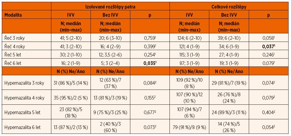 Statistické srovnání IVV versus dvojlaloková plastika.