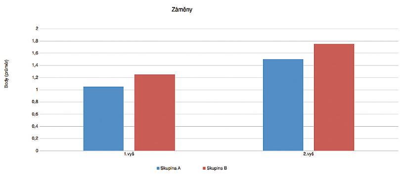 Porovnání parametru záměny slabik při vstupním a kontrolním vyšetření.<br> (skupina A – vícejazyčná výchova, skupina B-jednojazyčná výchova)