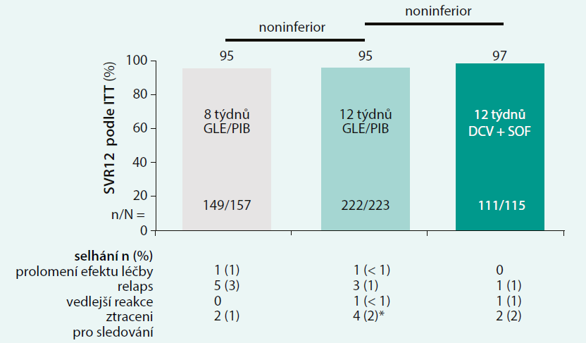Výsledky studie ENDURANCE-3: dosud neléčení a opakovaně léčení pacienti s jaterní cirhózou, HCV GT1,2,4,5,6, doba léčby 12 týdnů [1,2]